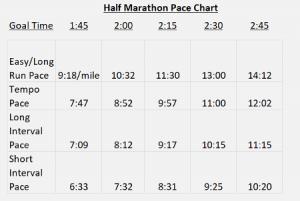 Pacing for half marathon training